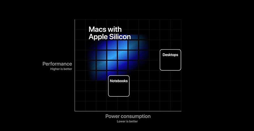 Будущие Apple Macbook, iMac, Mac Mini на базе собственных ARM процессоров будут поддерживать Thunderbolt